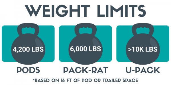 Pods UPACK Pack Rat Weight Limits